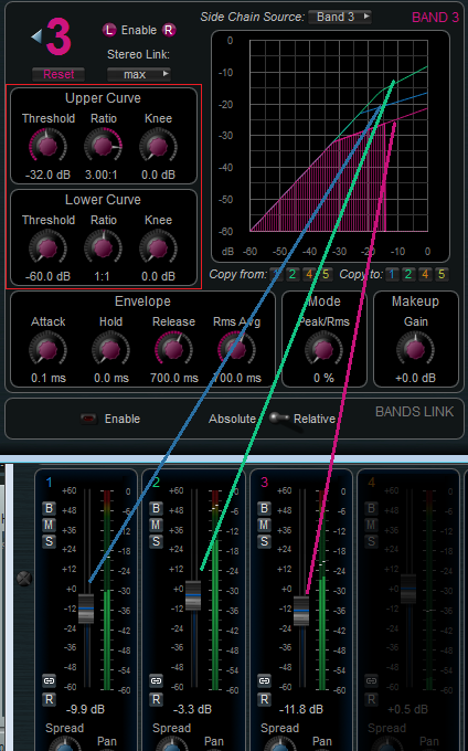 Step 10 - You can now tweak the settings on the source MB-5 Dynamix plug-in to control the effect